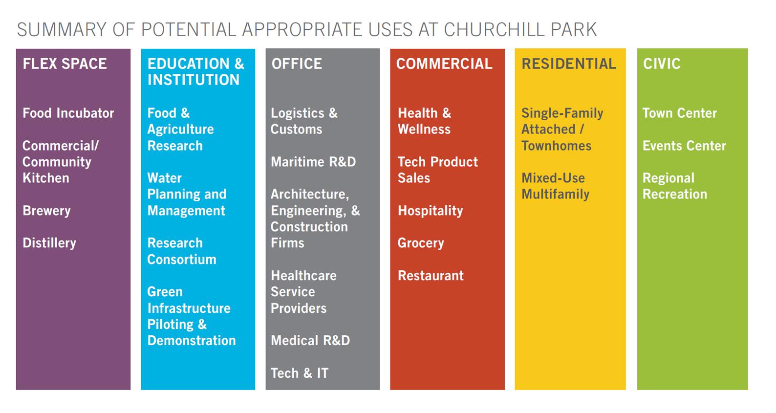 Target Industries | Churchill Technology & Business Park
